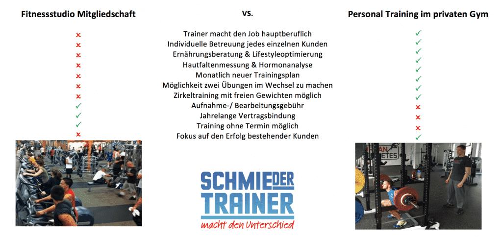 Individuelles Personal Training in Köln für maximale Erfolge. Trainingspläne, Ernährungspläne, YPSI Hautfaltenmessung, kein Mitgliedsbeitrag